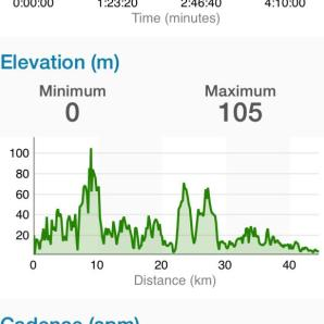 Elevation graph of the GORM from my Garmin.